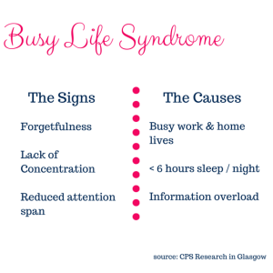 BUSY LIFE SYNDROME